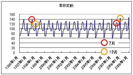 月別ビール課税移出数量(会員5社) 季節変動